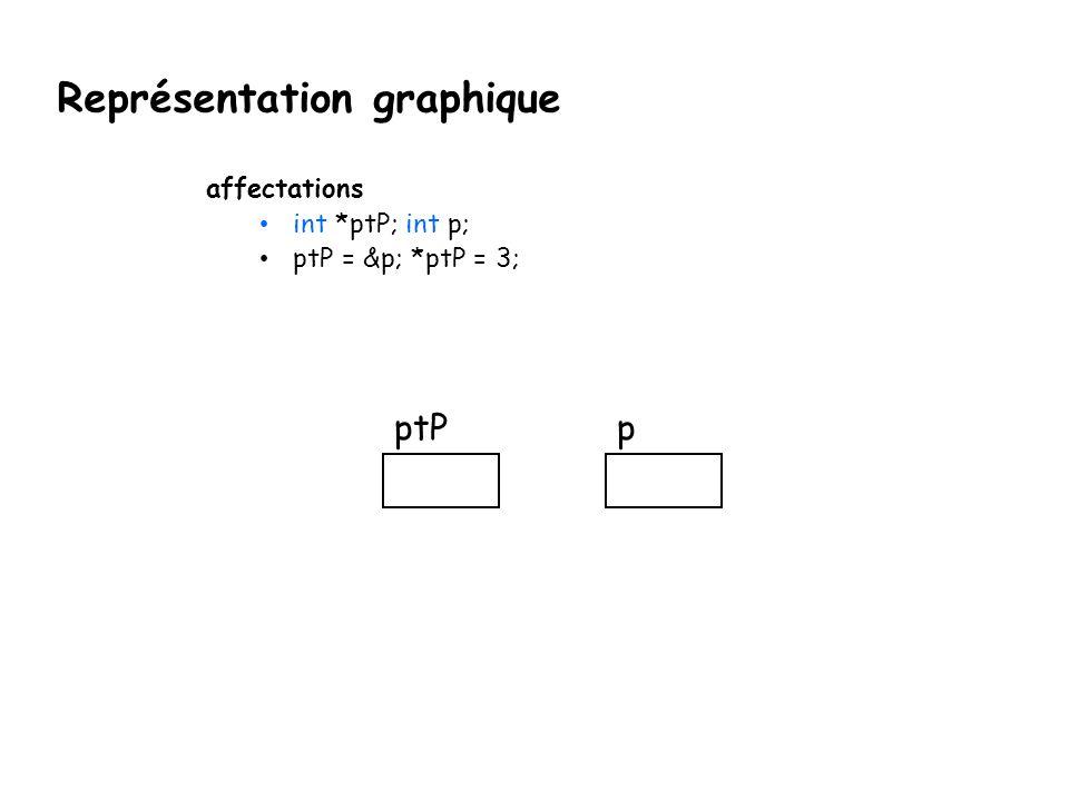 Représentation graphique affectations int *ptP; int p; ptP = &p; *ptP = 3; ptPp