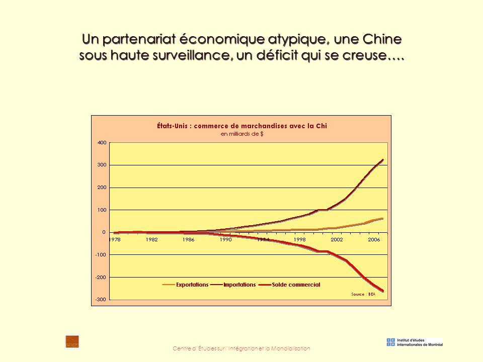Centre d'Études sur l'Intégration et la Mondialisation Un partenariat économique atypique, une Chine sous haute surveillance, un déficit qui se creuse….