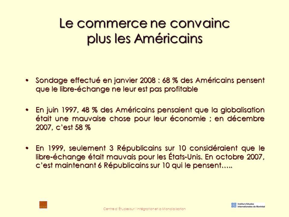 Centre d'Études sur l'Intégration et la Mondialisation Le commerce ne convainc plus les Américains Sondage effectué en janvier 2008 : 68 % des Américains pensent que le libre-échange ne leur est pas profitableSondage effectué en janvier 2008 : 68 % des Américains pensent que le libre-échange ne leur est pas profitable En juin 1997, 48 % des Américains pensaient que la globalisation était une mauvaise chose pour leur économie ; en décembre 2007, c'est 58 %En juin 1997, 48 % des Américains pensaient que la globalisation était une mauvaise chose pour leur économie ; en décembre 2007, c'est 58 % En 1999, seulement 3 Républicains sur 10 considéraient que le libre-échange était mauvais pour les États-Unis.