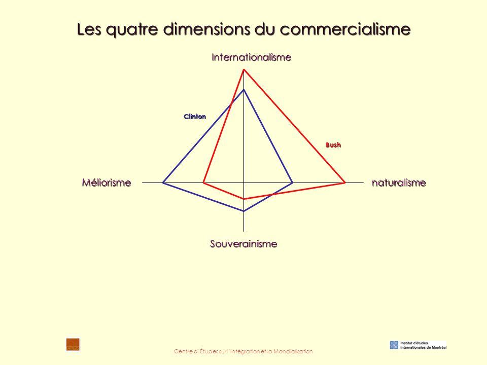 Centre d'Études sur l'Intégration et la Mondialisation Les quatre dimensions du commercialisme Internationalisme naturalismeMéliorisme Souverainisme Clinton Bush