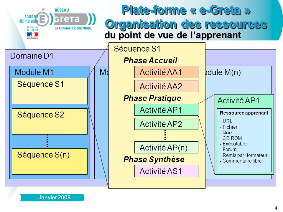 du point de vue de l'apprenant Domaine D1 Module M1 Séquence S1 Séquence S2 Séquence S(n) Module M(n)Module M2 Séquence S1 Phase Accueil Phase Pratiqu