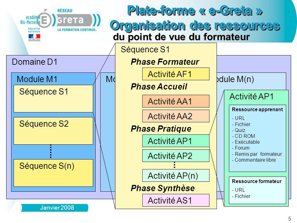 Domaine D1 Module M1 Séquence S1 Séquence S2 Séquence S(n) Module M(n)Module M2 Séquence S1 Phase Accueil Phase Pratique Phase Synthèse Activité AA1 Activité AA2 Activité AP1 Activité AP2 Activité AS1 Phase Formateur Activité AF1 Activité AP1 Activité AP(n) Ressource formateur - - URL - - Fichier Ressource apprenant - - URL - - Fichier - - Quiz - - CD ROM - - Exécutable - - Forum - - Remis par formateur - - Commentaire libre 5 du point de vue du formateur Plate-forme « e-Greta » Organisation des ressources Plate-forme « e-Greta » Organisation des ressources Janvier 2008