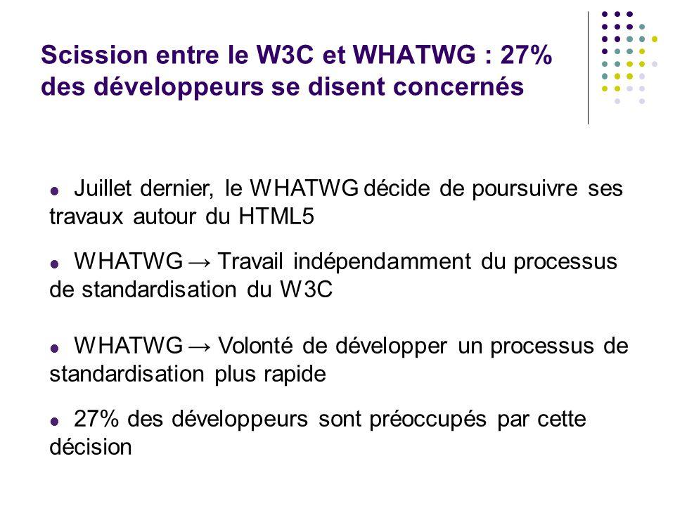 Scission entre le W3C et WHATWG : 27% des développeurs se disent concernés  Juillet dernier, le WHATWG décide de poursuivre ses travaux autour du HTML5  WHATWG → Travail indépendamment du processus de standardisation du W3C  WHATWG → Volonté de développer un processus de standardisation plus rapide  27% des développeurs sont préoccupés par cette décision -