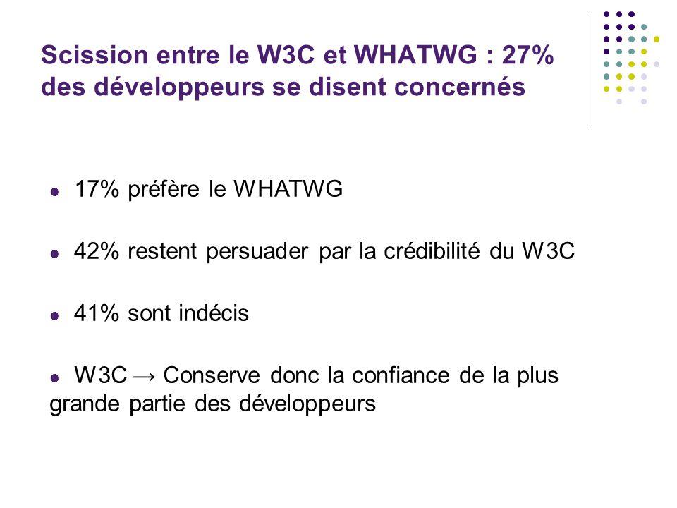 Scission entre le W3C et WHATWG : 27% des développeurs se disent concernés  17% préfère le WHATWG  42% restent persuader par la crédibilité du W3C  41% sont indécis  W3C → Conserve donc la confiance de la plus grande partie des développeurs -