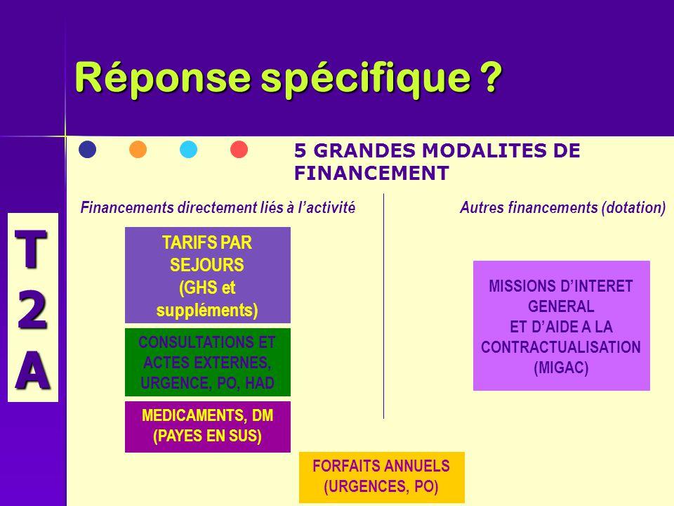 5 GRANDES MODALITES DE FINANCEMENT TARIFS PAR SEJOURS (GHS et suppléments) CONSULTATIONS ET ACTES EXTERNES, URGENCE, PO, HAD MEDICAMENTS, DM (PAYES EN SUS) FORFAITS ANNUELS (URGENCES, PO) MISSIONS D'INTERET GENERAL ET D'AIDE A LA CONTRACTUALISATION (MIGAC) Financements directement liés à l'activitéAutres financements (dotation) Réponse spécifique .