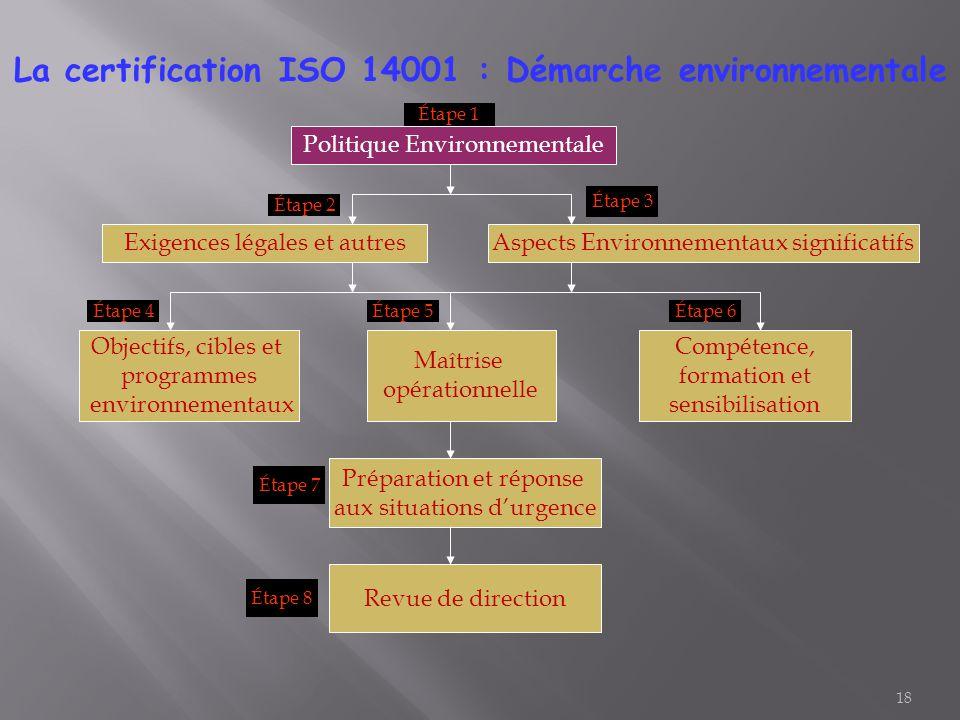 18 Étape 1 La certification ISO 14001 : Démarche environnementale Politique Environnementale Aspects Environnementaux significatifsExigences légales e