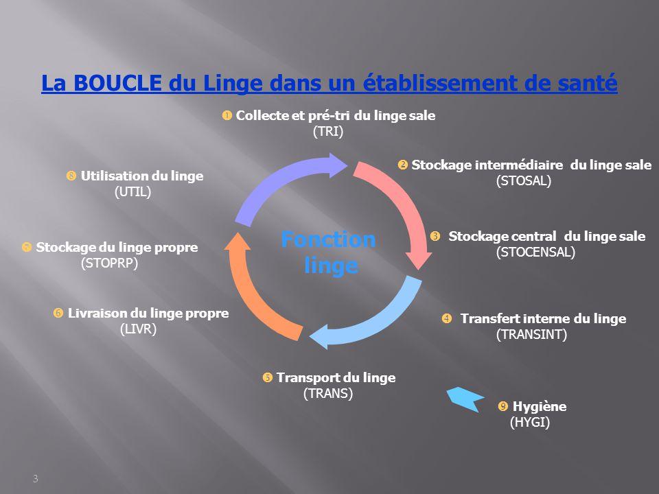 3 La BOUCLE du Linge dans un établissement de santé Fonction linge  Collecte et pré-tri du linge sale (TRI)  Stockage intermédiaire du linge sale (S