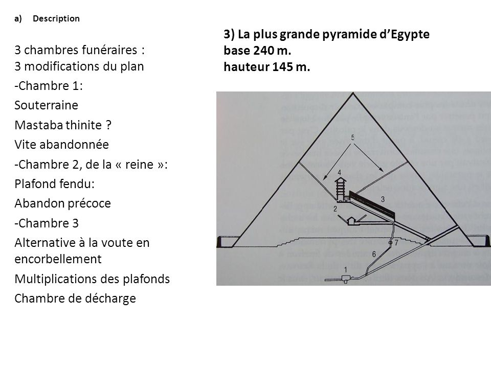 3) La plus grande pyramide d'Egypte base 240 m. hauteur 145 m. a)Description 3 chambres funéraires : 3 modifications du plan -Chambre 1: Souterraine M