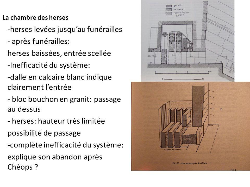 La chambre des herses -herses levées jusqu'au funérailles - après funérailles: herses baissées, entrée scellée -Inefficacité du système: -dalle en cal