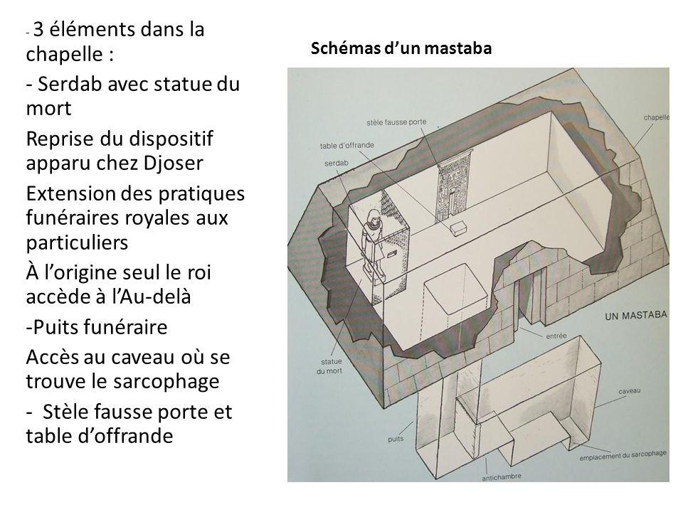 Schémas d'un mastaba - 3 éléments dans la chapelle : - Serdab avec statue du mort Reprise du dispositif apparu chez Djoser Extension des pratiques fun