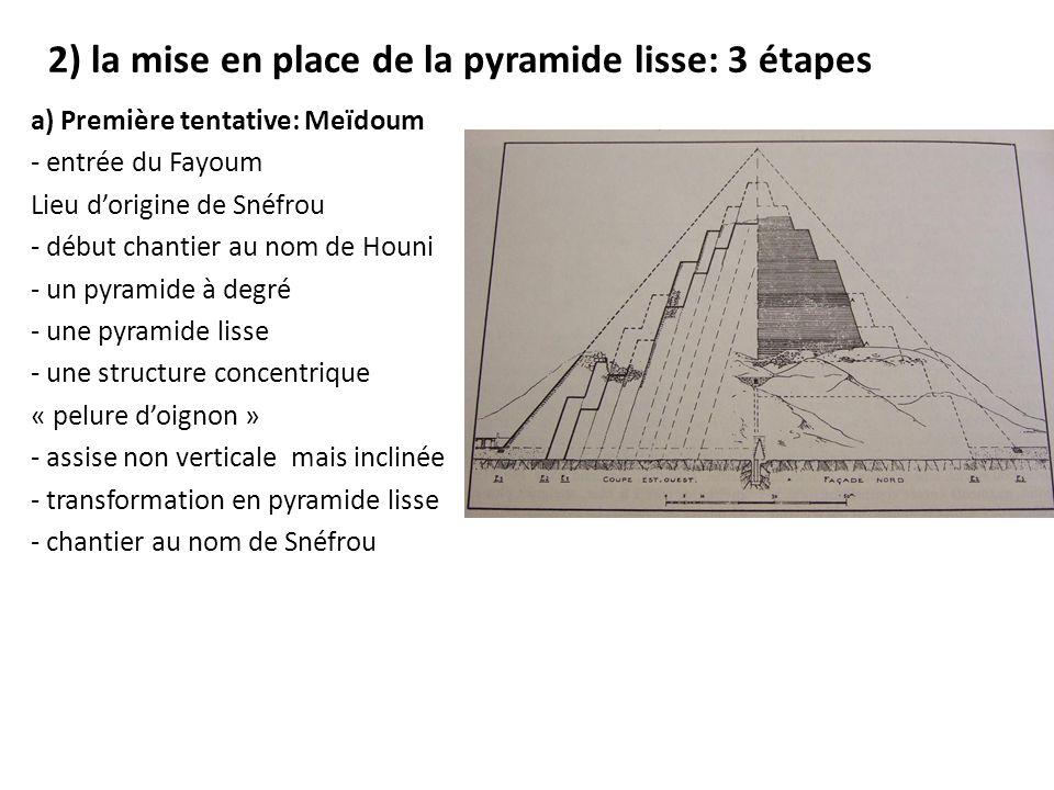 2) la mise en place de la pyramide lisse: 3 étapes a) Première tentative: Meïdoum - entrée du Fayoum Lieu d'origine de Snéfrou - début chantier au nom