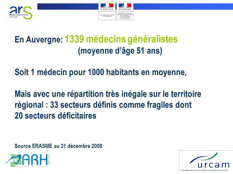 En Auvergne: 1339 médecins généralistes (moyenne d'âge 51 ans) Soit 1 médecin pour 1000 habitants en moyenne, Mais avec une répartition très inégale s
