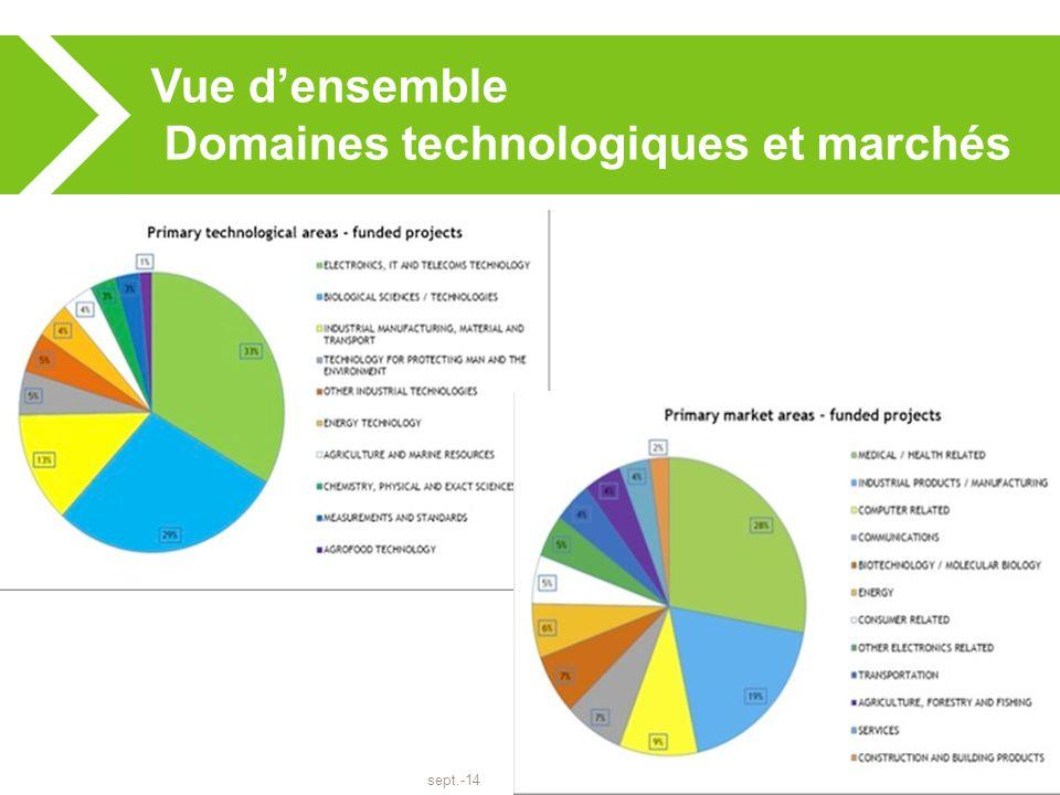 sept.-14 17 Vue d'ensemble Domaines technologiques et marchés