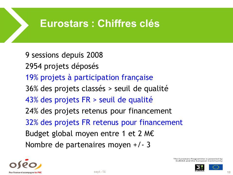 sept.-14 18 Eurostars : Chiffres clés 9 sessions depuis 2008 2954 projets déposés 19% projets à participation française 36% des projets classés > seui