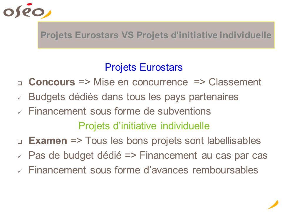Projets Eurostars VS Projets d'initiative individuelle Projets Eurostars  Concours => Mise en concurrence => Classement Budgets dédiés dans tous les