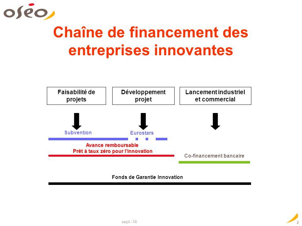 sept.-14 2 Chaîne de financement des entreprises innovantes Co-financement bancaire Faisabilité de projets Développement projet Lancement industriel e