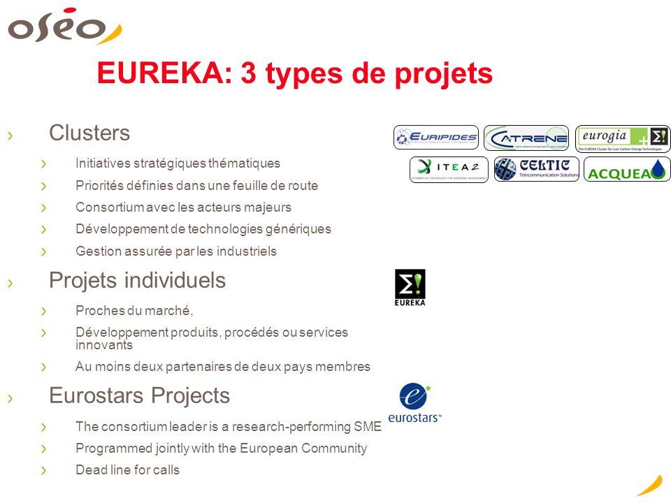 EUREKA: 3 types de projets Clusters Initiatives stratégiques thématiques Priorités définies dans une feuille de route Consortium avec les acteurs maje