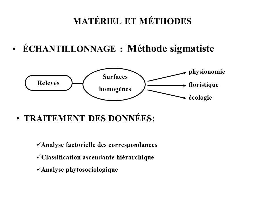 MATÉRIEL ET MÉTHODES ÉCHANTILLONNAGE : Méthode sigmatiste Relevés Surfaces homogènes physionomie floristique écologie TRAITEMENT DES DONNÉES: Analyse
