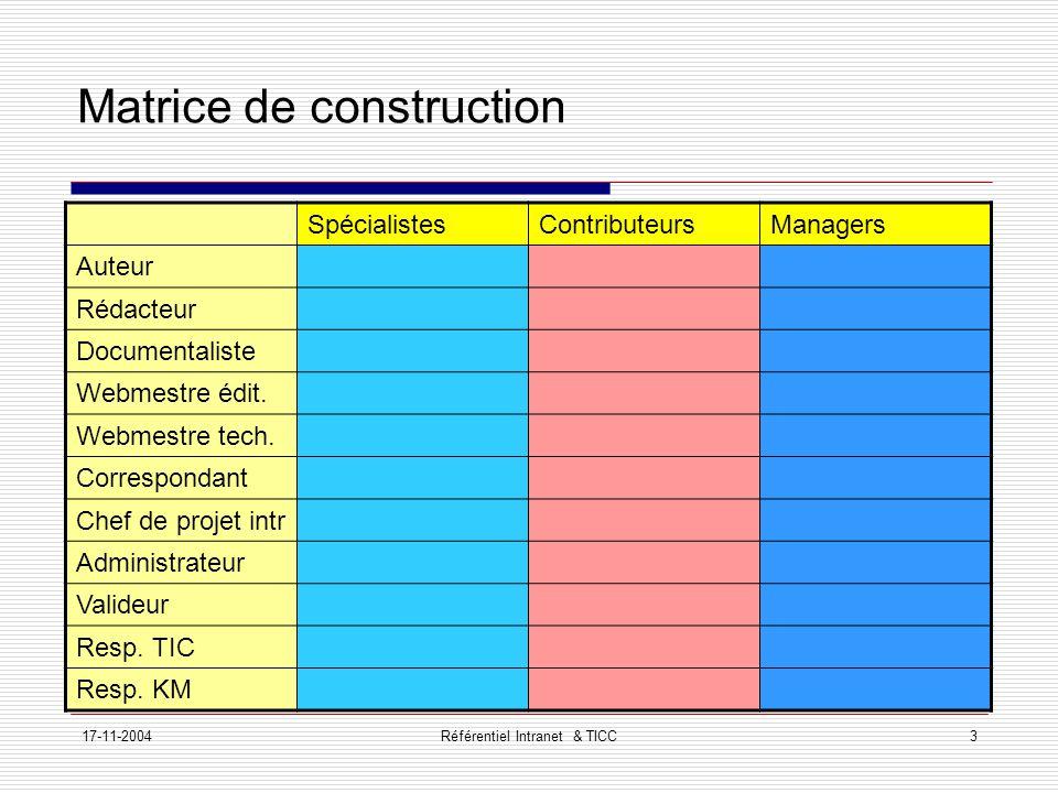 17-11-2004Référentiel Intranet & TICC3 Matrice de construction SpécialistesContributeursManagers Auteur Rédacteur Documentaliste Webmestre édit.