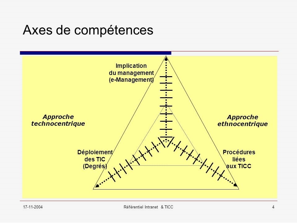 17-11-2004Référentiel Intranet & TICC4 Axes de compétences Déploiement des TIC (Degrés) Procédures liées aux TICC Implication du management (e-Management) Approche technocentrique Approche ethnocentrique