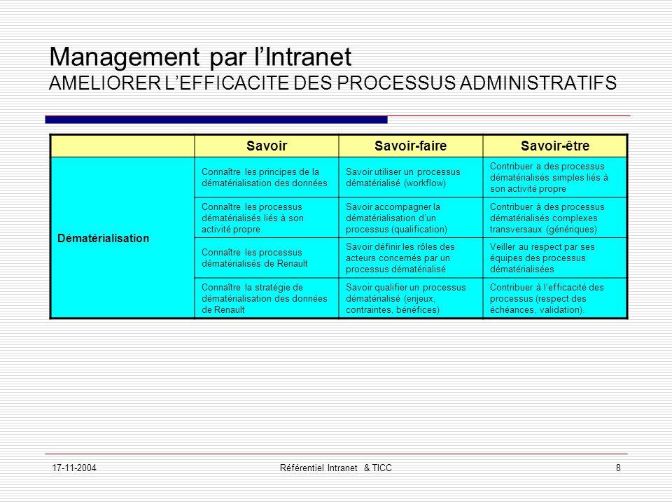 17-11-2004Référentiel Intranet & TICC8 Management par l'Intranet AMELIORER L'EFFICACITE DES PROCESSUS ADMINISTRATIFS SavoirSavoir-faireSavoir-être Dématérialisation Connaître les principes de la dématérialisation des données Savoir utiliser un processus dématérialisé (workflow) Contribuer a des processus dématérialisés simples liés à son activité propre Connaître les processus dématérialisés liés à son activité propre Savoir accompagner la dématérialisation d'un processus (qualification) Contribuer à des processus dématérialisés complexes transversaux (génériques) Connaître les processus dématérialisés de Renault Savoir définir les rôles des acteurs concernés par un processus dématérialisé Veiller au respect par ses équipes des processus dématérialisées Connaître la stratégie de dématérialisation des données de Renault Savoir qualifier un processus dématérialisé (enjeux, contraintes, bénéfices) Contribuer à l'efficacité des processus (respect des échéances, validation).