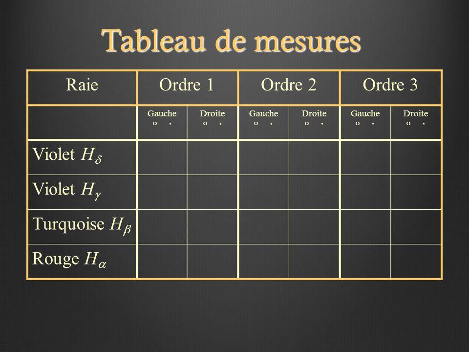 Tableau de mesures RaieOrdre 1Ordre 2Ordre 3 Gauche ° ' Droite ° ' Gauche ° ' Droite ° ' Gauche ° ' Droite ° ' Violet H  Violet H  Turquoise H  Rouge H 