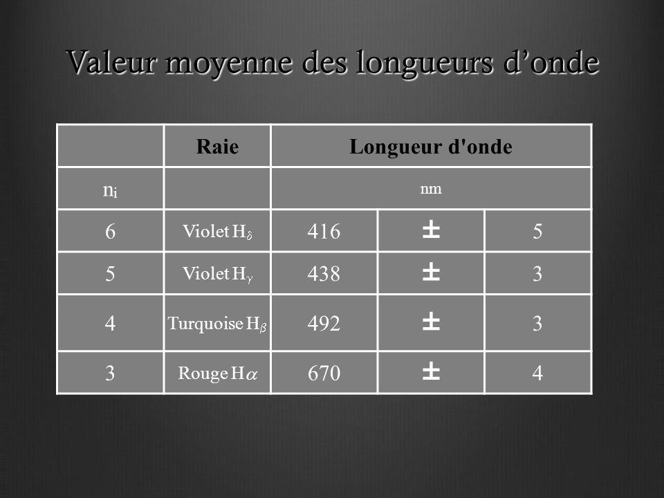 Valeur moyenne des longueurs d'onde RaieLongueur d onde nini nm 6 Violet H  416 ± 5 5 Violet H  438 ± 3 4 Turquoise H  492 ± 3 3 Rouge H  670 ± 4