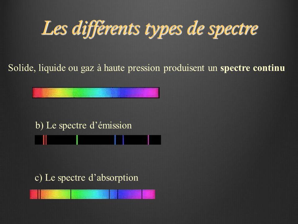 Les différents types de spectre Solide, liquide ou gaz à haute pression produisent un spectre continu b) Le spectre d'émission c) Le spectre d'absorption