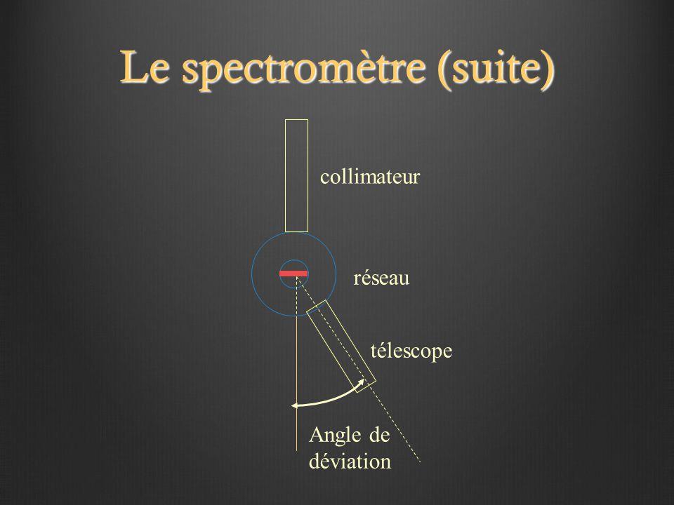 Le spectromètre (suite) collimateur télescope Angle de déviation réseau