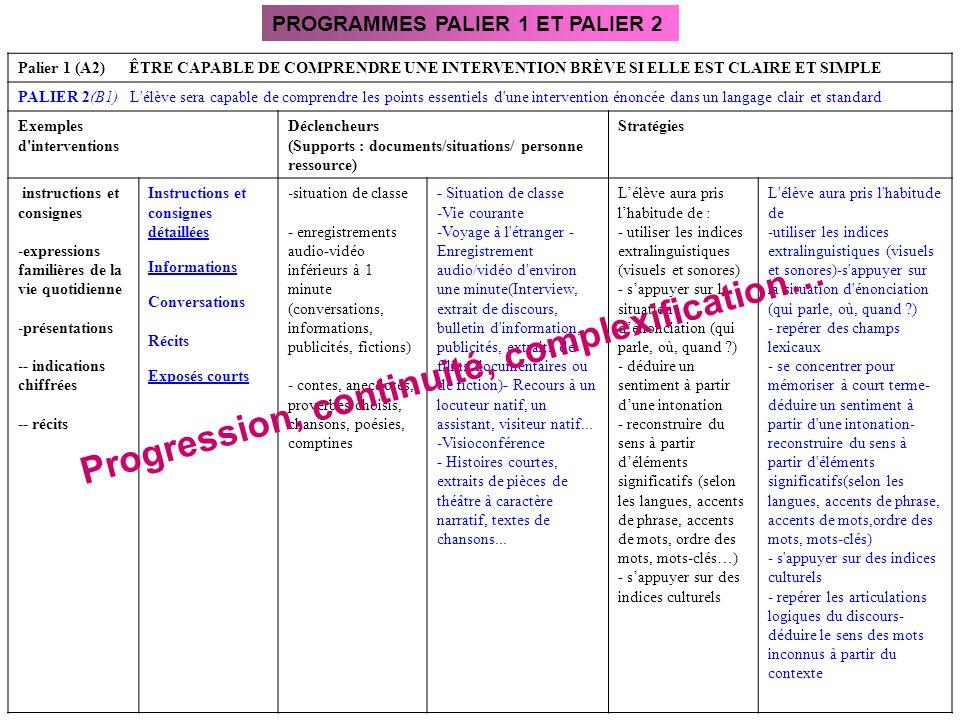 Palier 1 (A2) ÊTRE CAPABLE DE COMPRENDRE UNE INTERVENTION BRÈVE SI ELLE EST CLAIRE ET SIMPLE PALIER 2(B1) L'élève sera capable de comprendre les point