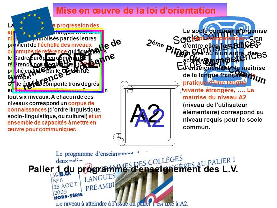 La répartition de la progression des apprentissages en langue vivante en niveaux symbolisés par des lettres provient de l'échelle des niveaux communs