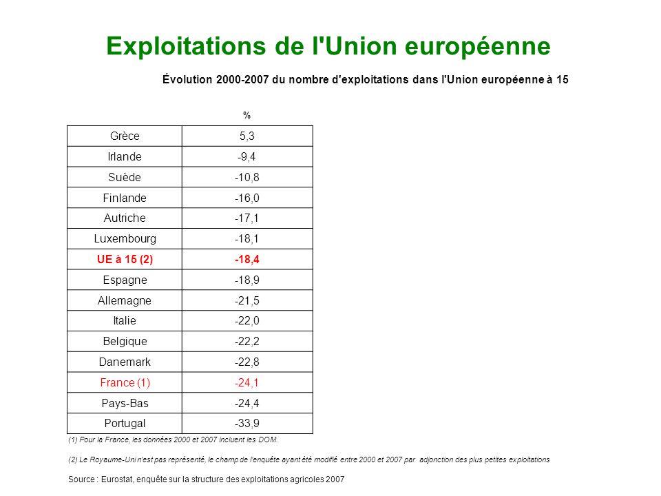 Exploitations de l Union européenne Évolution 2000-2007 du nombre d exploitations dans l Union européenne à 15 % Grèce5,3 Irlande-9,4 Suède-10,8 Finlande-16,0 Autriche-17,1 Luxembourg-18,1 UE à 15 (2)-18,4 Espagne-18,9 Allemagne-21,5 Italie-22,0 Belgique-22,2 Danemark-22,8 France (1)-24,1 Pays-Bas-24,4 Portugal-33,9 (1) Pour la France, les données 2000 et 2007 incluent les DOM.