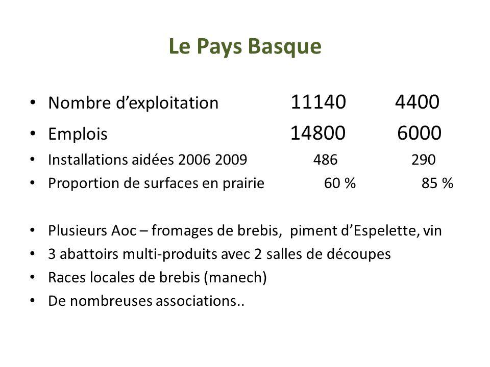 Le Pays Basque Nombre d'exploitation 11140 4400 Emplois 14800 6000 Installations aidées 2006 2009 486 290 Proportion de surfaces en prairie 60 % 85 %