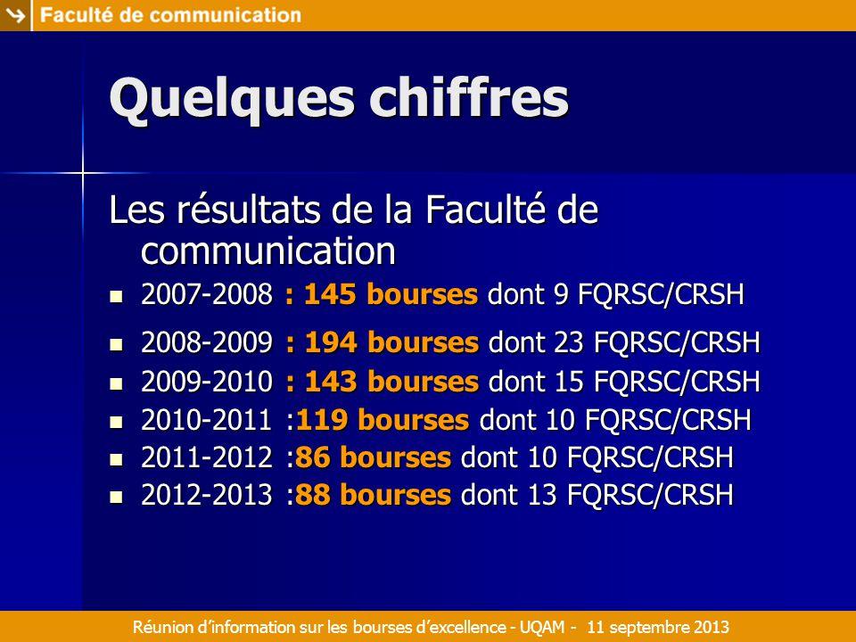 Réunion d'information sur les bourses d'excellence - UQAM - 11 septembre 2013 Quelques chiffres Les résultats de la Faculté de communication 2007-2008 : 145 bourses dont 9 FQRSC/CRSH 2007-2008 : 145 bourses dont 9 FQRSC/CRSH 2008-2009 : 194 bourses dont 23 FQRSC/CRSH 2008-2009 : 194 bourses dont 23 FQRSC/CRSH 2009-2010 : 143 bourses dont 15 FQRSC/CRSH 2009-2010 : 143 bourses dont 15 FQRSC/CRSH 2010-2011 :119 bourses dont 10 FQRSC/CRSH 2010-2011 :119 bourses dont 10 FQRSC/CRSH 2011-2012 :86 bourses dont 10 FQRSC/CRSH 2011-2012 :86 bourses dont 10 FQRSC/CRSH 2012-2013 :88 bourses dont 13 FQRSC/CRSH 2012-2013 :88 bourses dont 13 FQRSC/CRSH