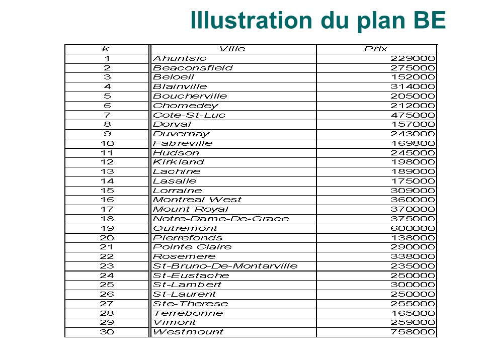 Illustration du plan BE