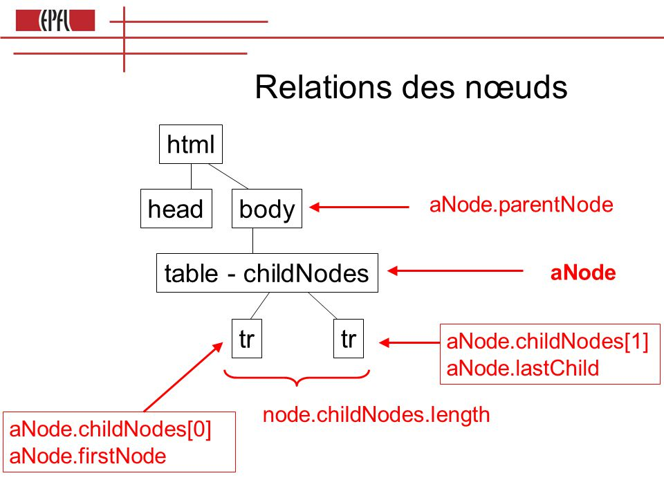 Relations des nœuds html headbody table - childNodes tr aNode aNode.childNodes[1] aNode.lastChild node.childNodes.length aNode.childNodes[0] aNode.firstNode aNode.parentNode