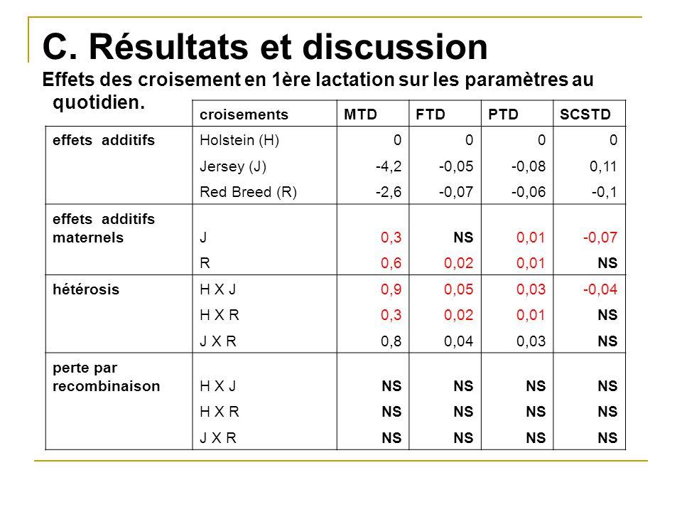C. Résultats et discussion Effets des croisement en 1ère lactation sur les paramètres au quotidien. croisementsMTDFTDPTDSCSTD effets additifsHolstein