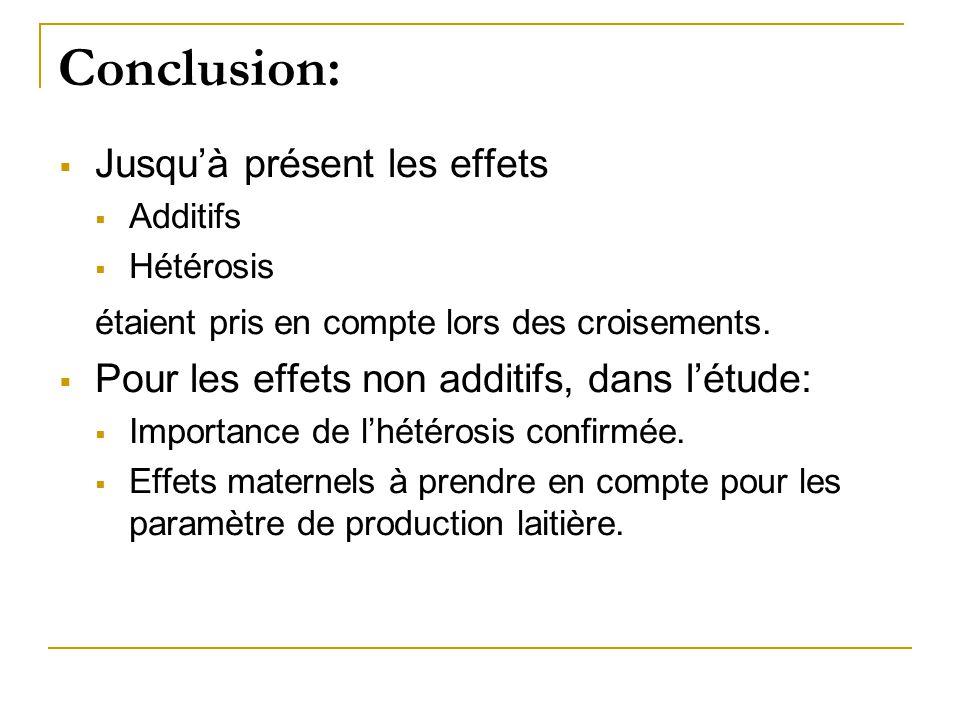 Conclusion:  Jusqu'à présent les effets  Additifs  Hétérosis étaient pris en compte lors des croisements.  Pour les effets non additifs, dans l'ét
