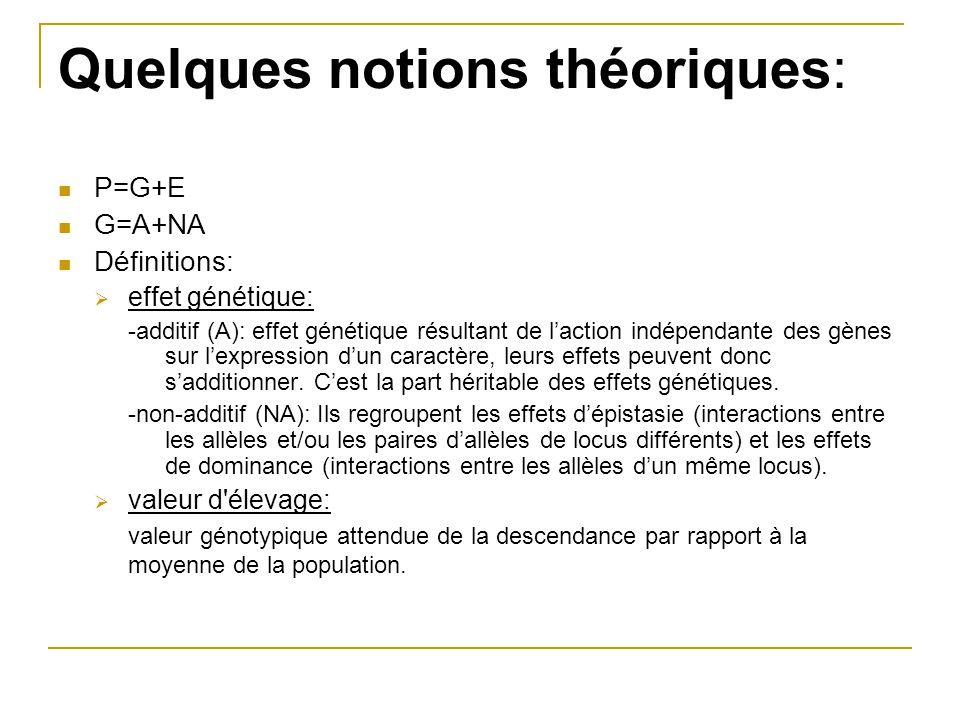 Quelques notions théoriques: P=G+E G=A+NA Définitions:  effet génétique: -additif (A): effet génétique résultant de l'action indépendante des gènes s