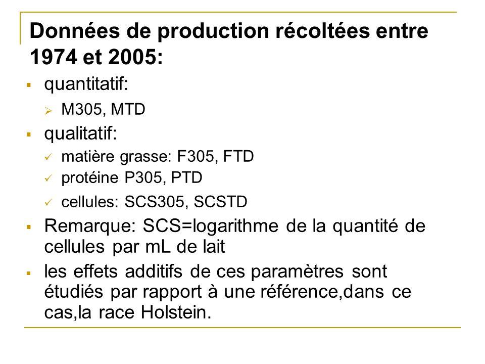 Données de production récoltées entre 1974 et 2005:  quantitatif:  M305, MTD  qualitatif: matière grasse: F305, FTD protéine P305, PTD cellules: SC