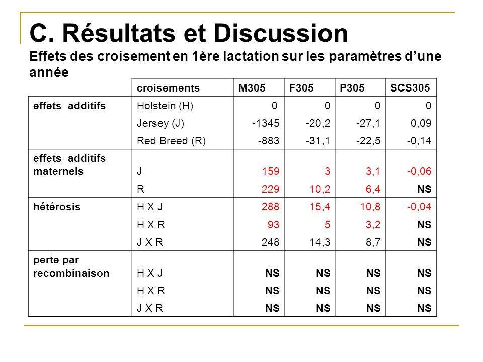C. Résultats et Discussion Effets des croisement en 1ère lactation sur les paramètres d'une année croisementsM305F305P305SCS305 effets additifsHolstei