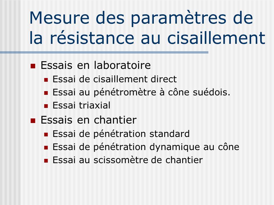 Mesure des paramètres de la résistance au cisaillement Essais en laboratoire Essai de cisaillement direct Essai au pénétromètre à cône suédois. Essai