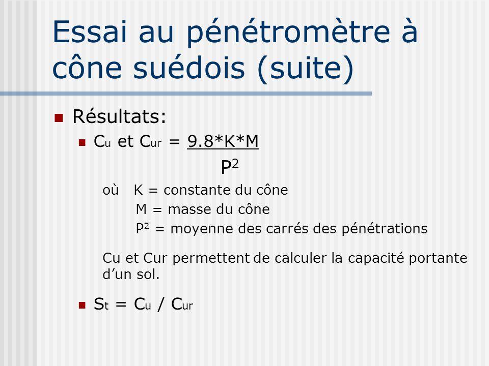 Résultats: C u et C ur = 9.8*K*M P 2 où K = constante du cône M = masse du cône P 2 = moyenne des carrés des pénétrations Cu et Cur permettent de calc