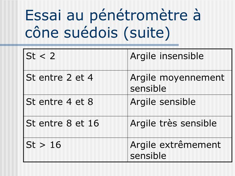 St < 2Argile insensible St entre 2 et 4Argile moyennement sensible St entre 4 et 8Argile sensible St entre 8 et 16Argile très sensible St > 16Argile e