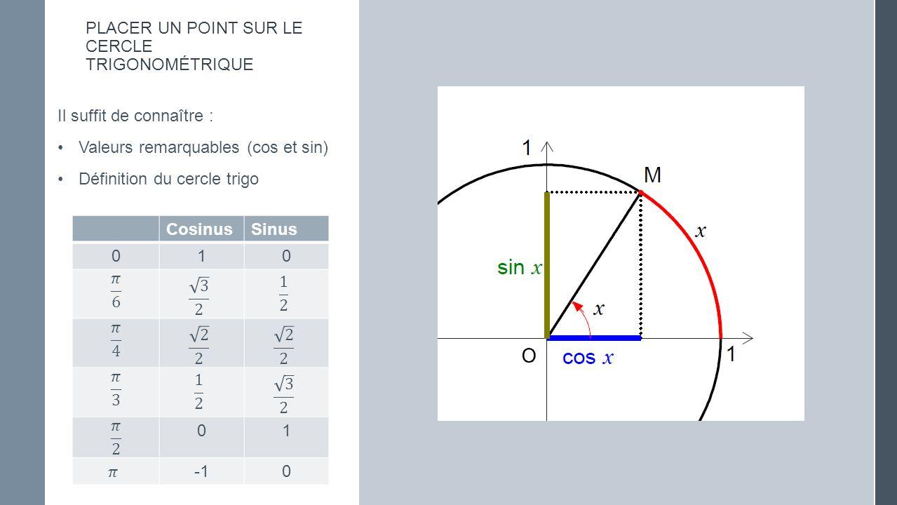 PLACER UN POINT SUR LE CERCLE TRIGONOMÉTRIQUE Il suffit de connaître : Valeurs remarquables (cos et sin) Définition du cercle trigo CosinusSinus 010 01 0