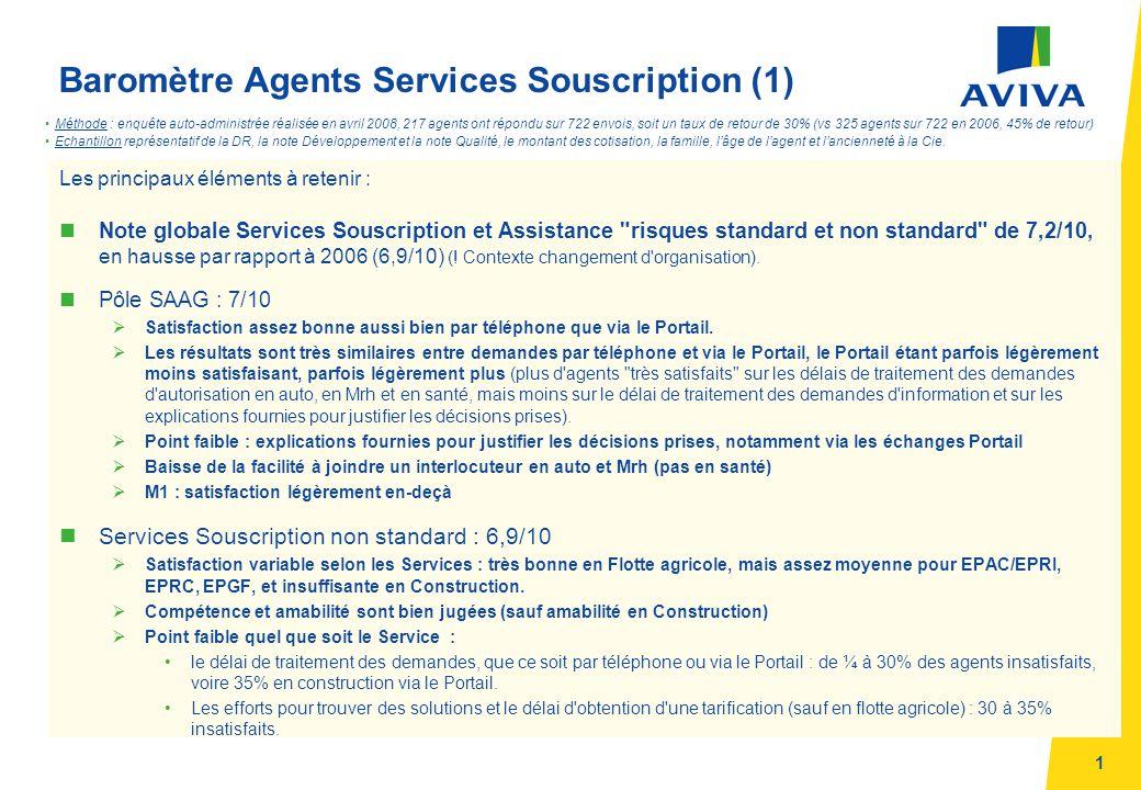 1 Baromètre Agents Services Souscription (1) Les principaux éléments à retenir : nNote globale Services Souscription et Assistance risques standard et non standard de 7,2/10, en hausse par rapport à 2006 (6,9/10) (.