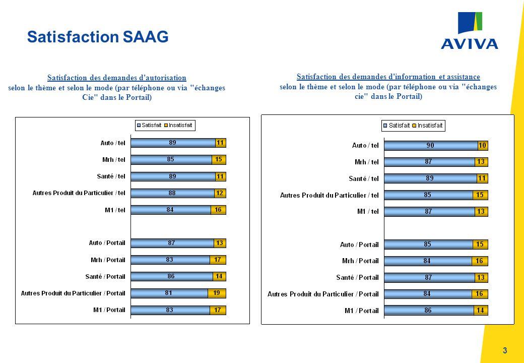 3 Satisfaction SAAG Satisfaction des demandes d autorisation selon le thème et selon le mode (par téléphone ou via échanges Cie dans le Portail) Satisfaction des demandes d information et assistance selon le thème et selon le mode (par téléphone ou via échanges cie dans le Portail)