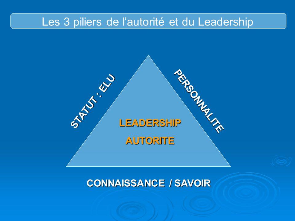 Les 3 piliers de l'autorité et du Leadership STATUT : ELU PERSONNALITE CONNAISSANCE / SAVOIR LEADERSHIPAUTORITE
