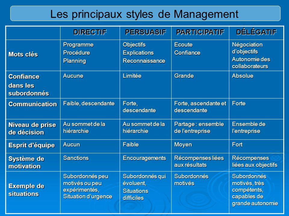 Les principaux styles de Management DIRECTIFPERSUASIFPARTICIPATIFDÉLÉGATIF Mots clés ProgrammeProcédurePlanningObjectifsExplicationsReconnaissanceEcou