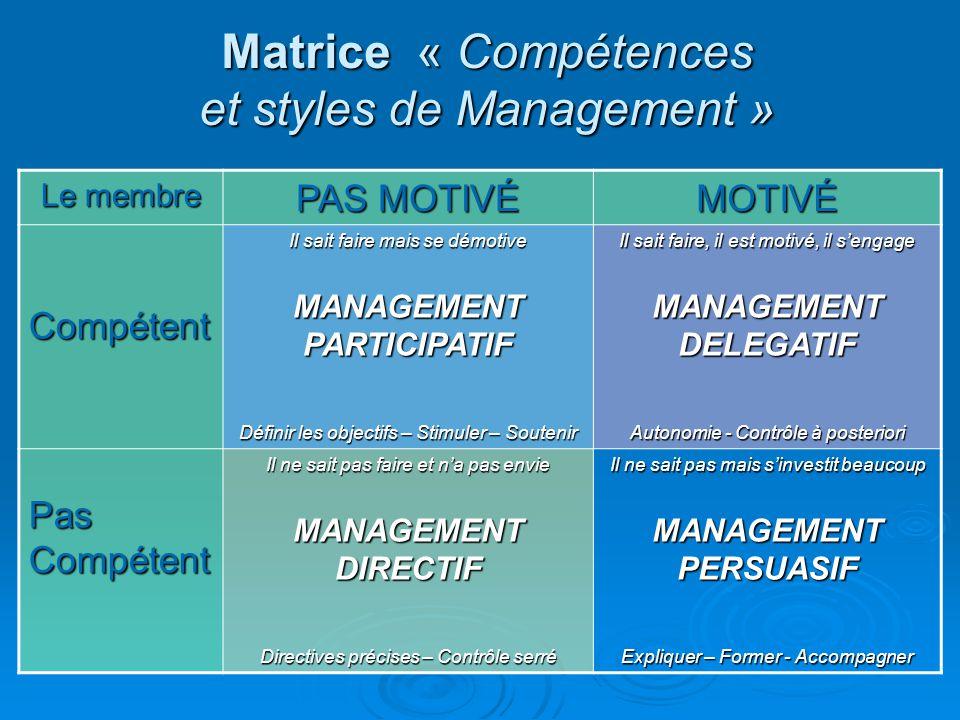 Matrice « Compétences et styles de Management » Le membre PAS MOTIVÉ MOTIVÉ Compétent Il sait faire mais se démotive MANAGEMENT PARTICIPATIF Définir l